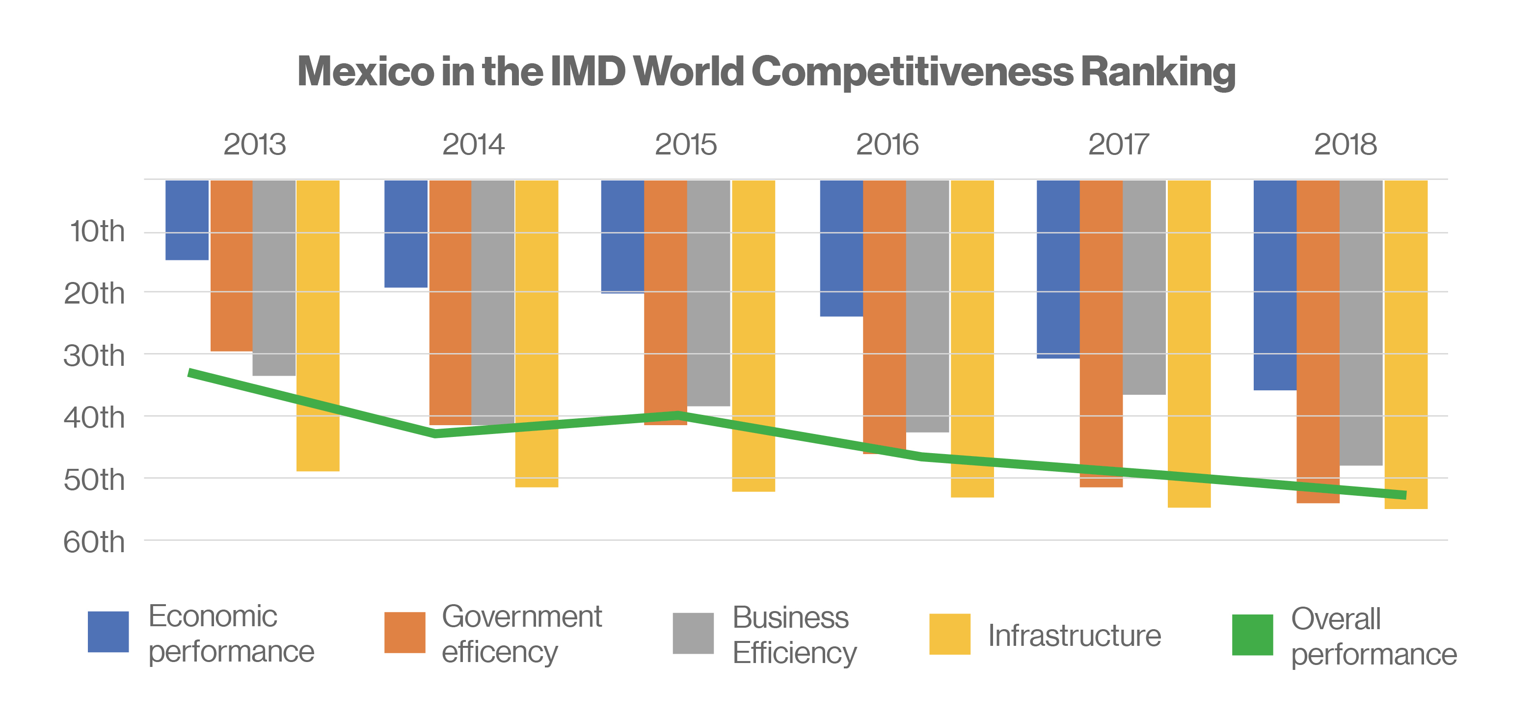 Mexico in the IMD World Competitiveness Ranking