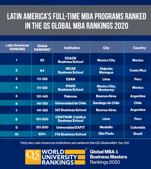 Mexico´s EGADE Business School leads the QS Global MBA & Business Masters Rankings 2020 in Latin America
